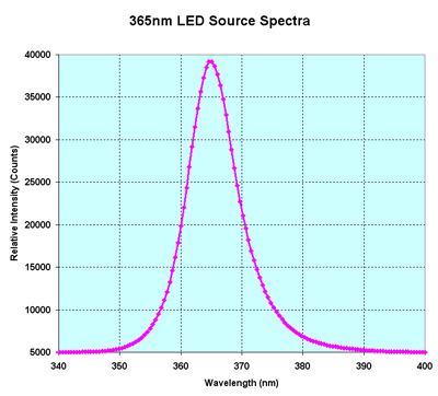365nm LED Spectrum